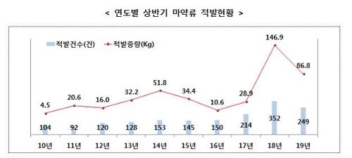 上半年破获毒案(起,蓝柱)和查缴毒品(Kg,红线)总量年度走势分析图