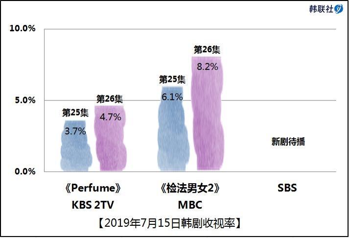2019年7月15日韩剧收视率