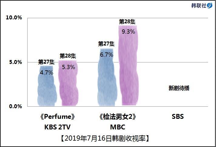 2019年7月16日韩剧收视率 - 1