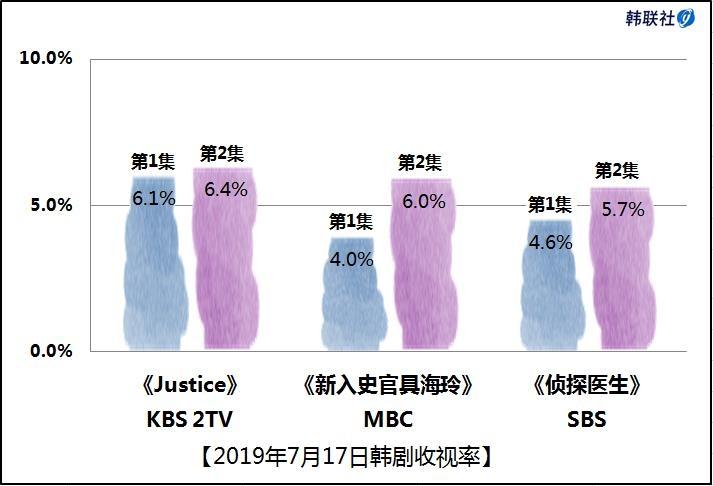 2019年7月17日韩剧收视率