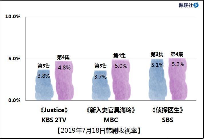 2019年7月18日韩剧收视率