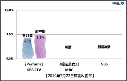 2019年7月22日韩剧收视率