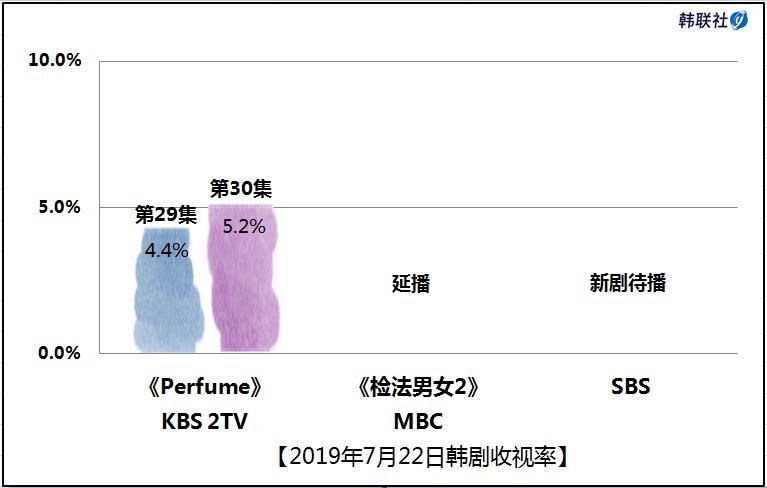 2019年7月22日韩剧收视率 - 1