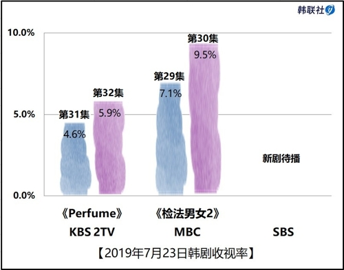 2019年7月23日韩剧收视率