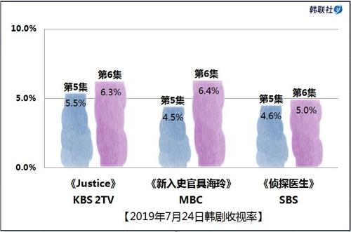 2019年7月24日韩剧收视率