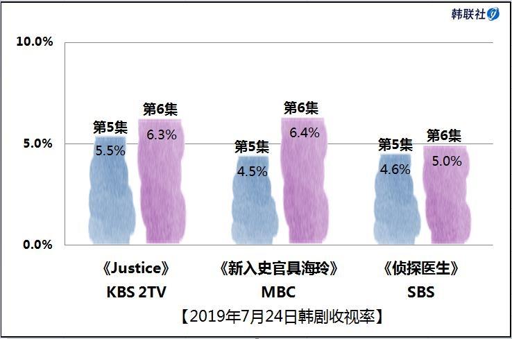 2019年7月24日韩剧收视率 - 1