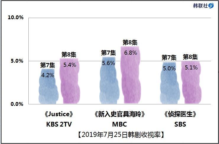 2019年7月25日韩剧收视率