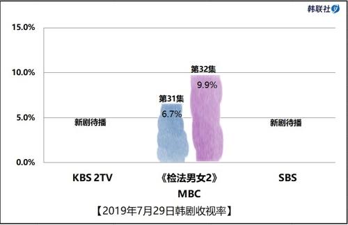 2019年7月29日韩剧收视率