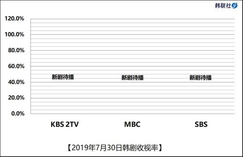 2019年7月30日韩剧收视率
