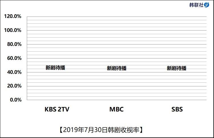 2019年7月30日韩剧收视率 - 1