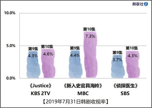 2019年7月31日韩剧收视率