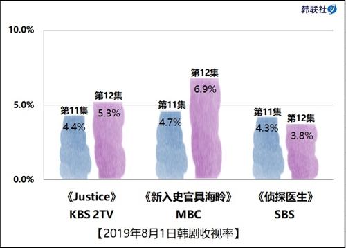 2019年8月1日韩剧收视率