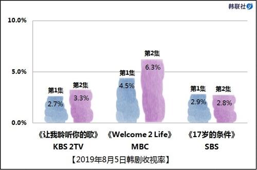 2019年8月5日韩剧收视率