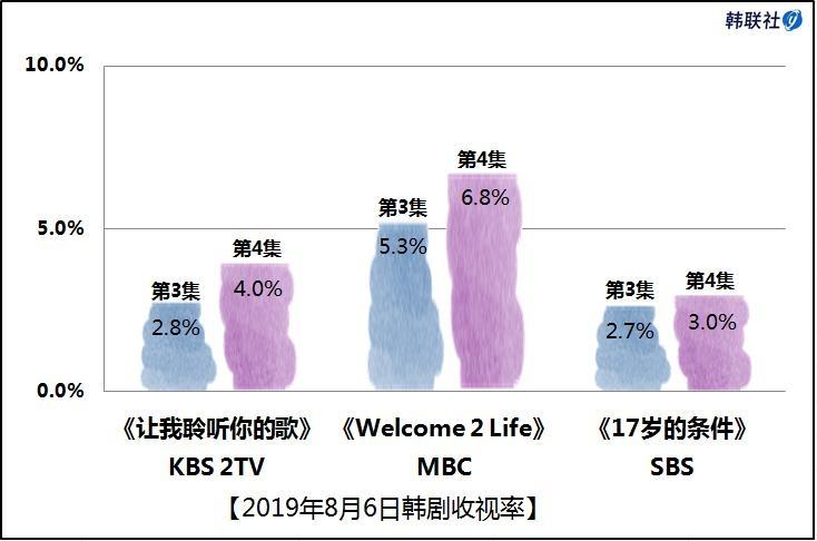 2019年8月6日韩剧收视率