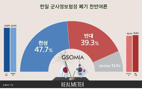调查:韩反对与日续签军情协定舆论占上风
