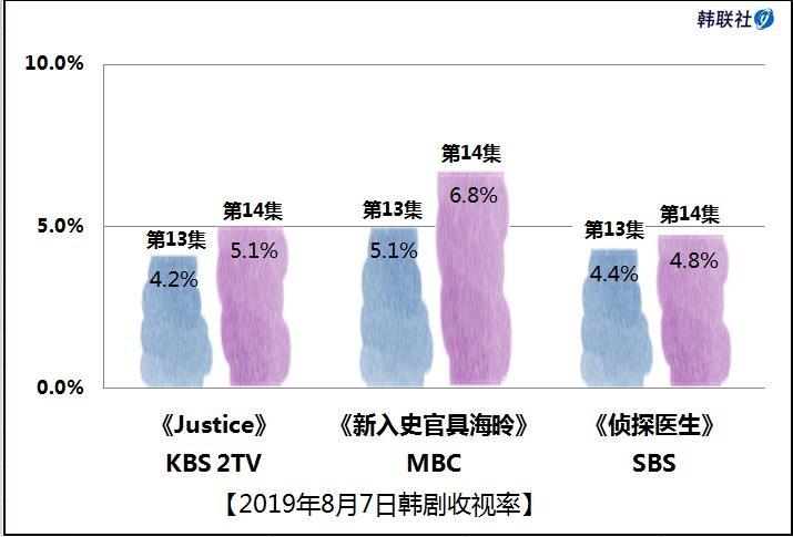 2019年8月7日韩剧收视率