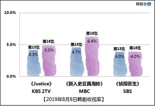 2019年8月8日韩剧收视率