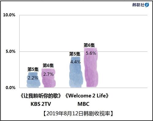 2019年8月12日韩剧收视率