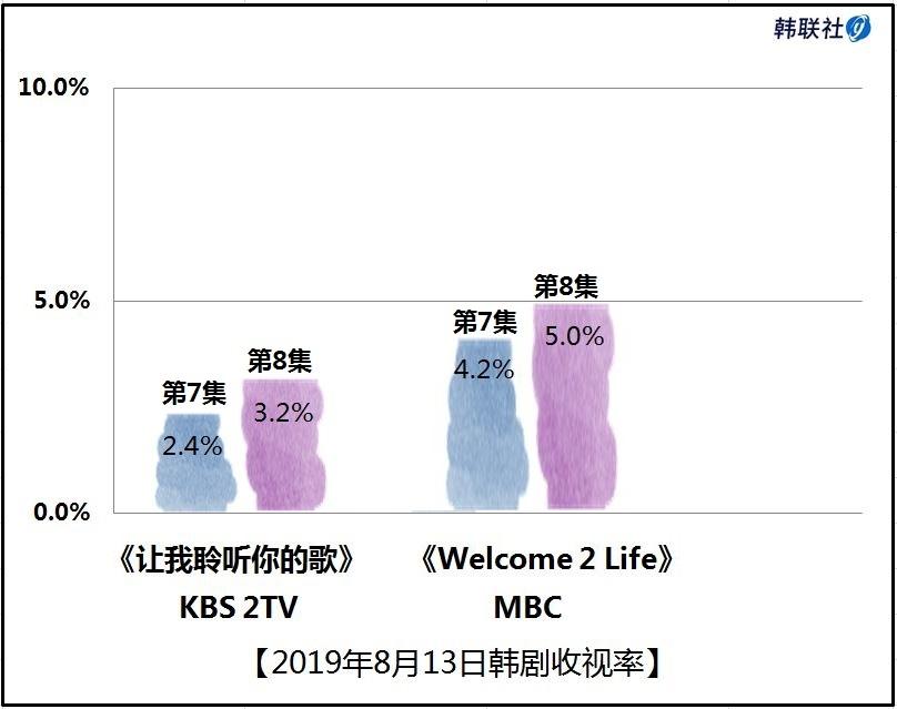 2019年8月13日韩剧收视率