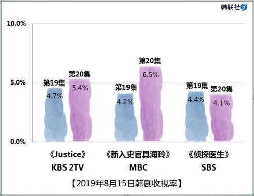 2019年8月15日韩剧收视率