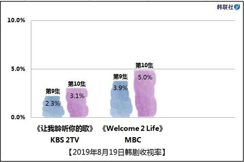 2019年8月19日韩剧收视率