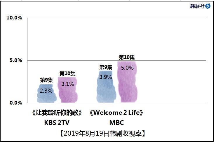 2019年8月19日韩剧收视率 - 1