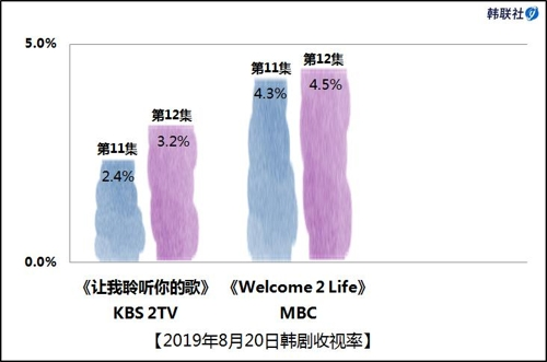 2019年8月20日韩剧收视率