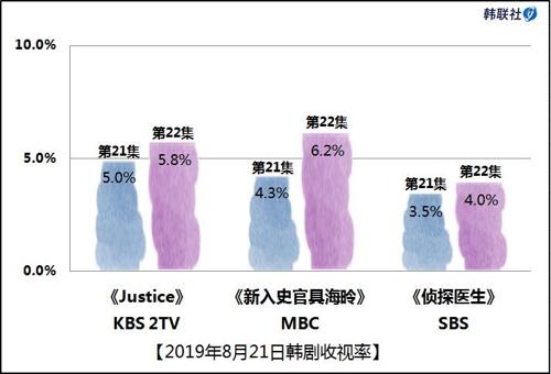 2019年8月21日韩剧收视率