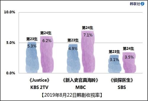 2019年8月22日韩剧收视率