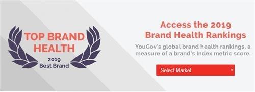 三星品牌健康排名全球第4