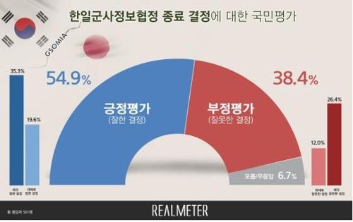 民调:逾五成韩国人支持终止韩日军情协定