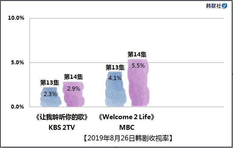 2019年8月26日韩剧收视率