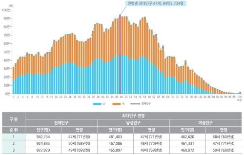韩国人平均年龄42.1岁 1971年生最多