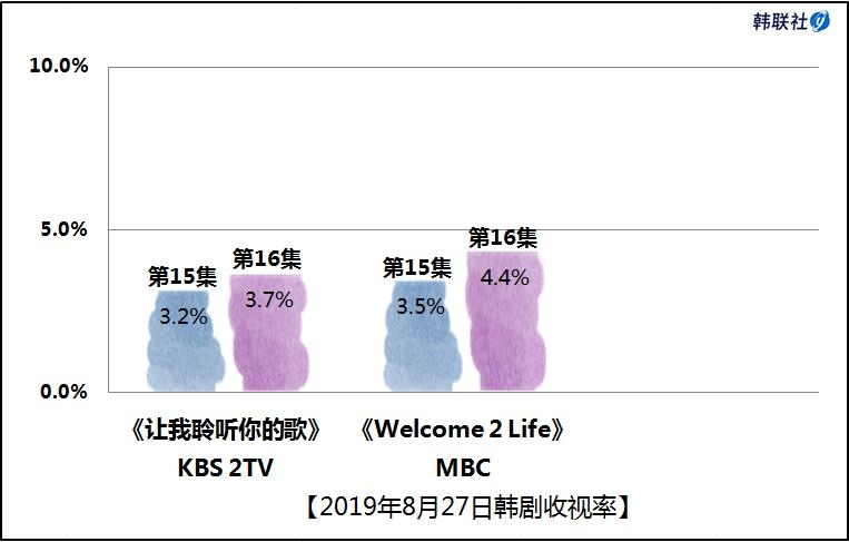 2019年8月27日韩剧收视率