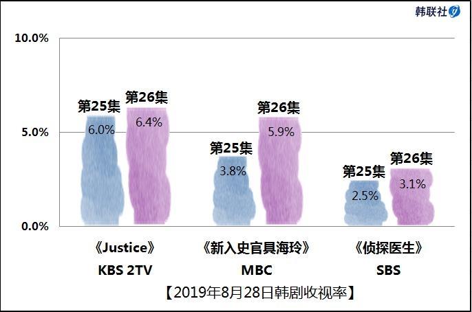 2019年8月28日韩剧收视率