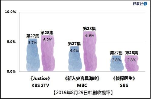 2019年8月29日韩剧收视率