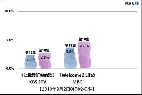 2019年9月2日韩剧收视率
