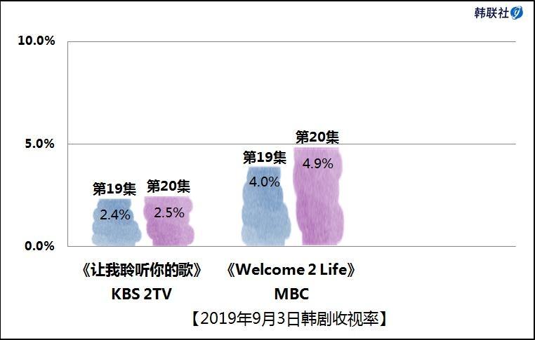 2019年9月3日韩剧收视率