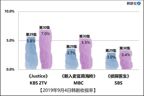 2019年9月4日韩剧收视率
