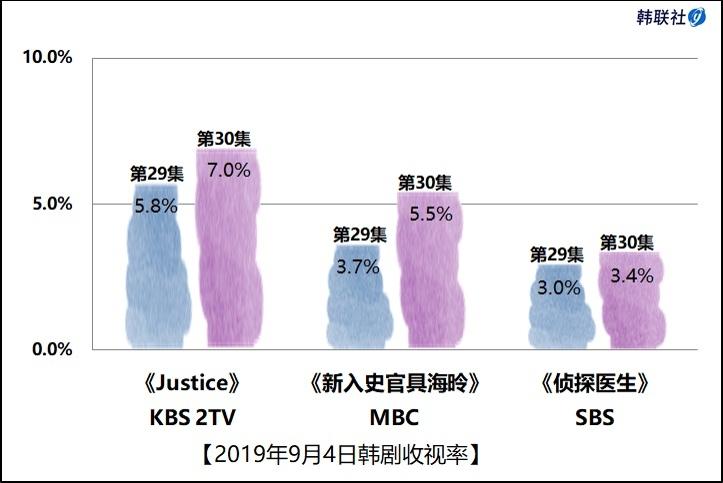 2019年9月4日韩剧收视率 - 1