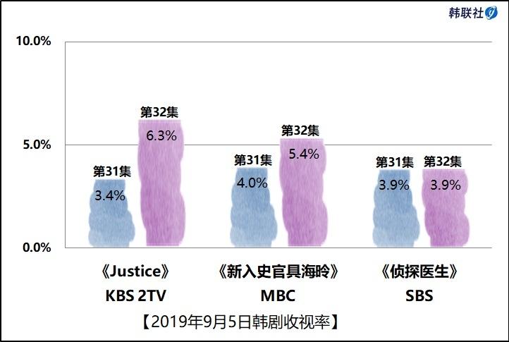 2019年9月5日韩剧收视率
