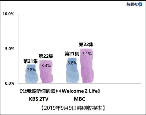 2019年9月9日韩剧收视率