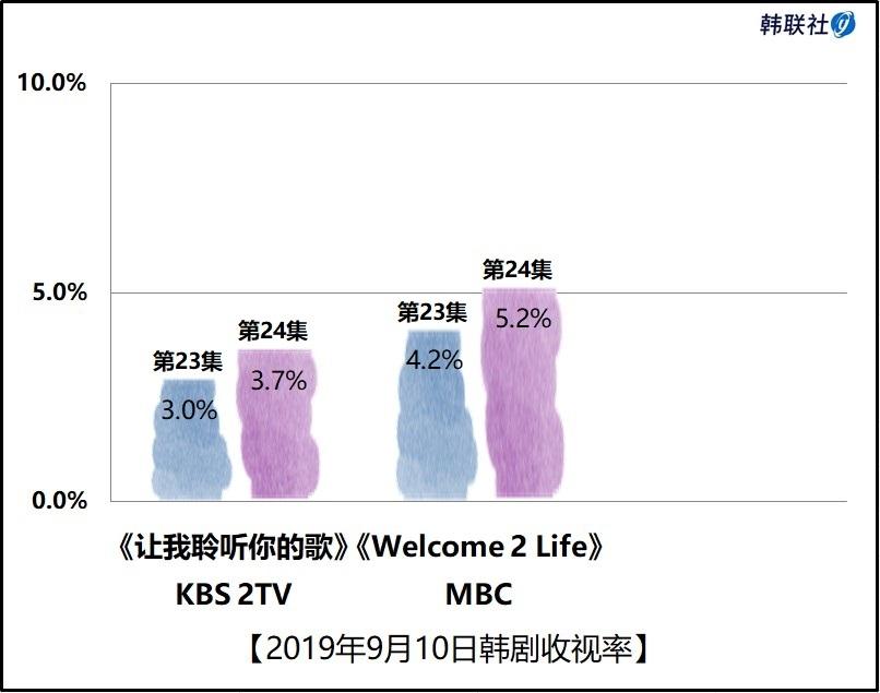 2019年9月10日韩剧收视率