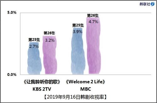 2019年9月16日韩剧收视率