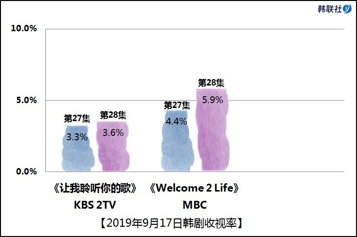 2019年9月17日韩剧收视率