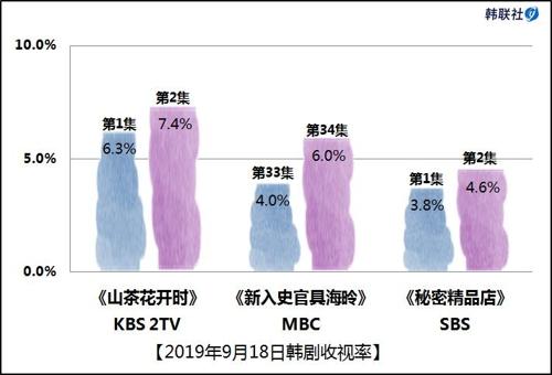 2019年9月18日韩剧收视率