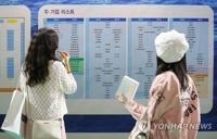 调查:韩国求职者为准备就业月均花费近1800元