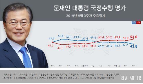 民调:文在寅施政支持率跌至43.8%任内最低
