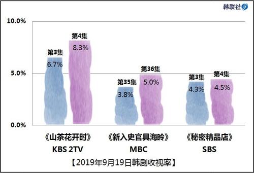 2019年9月19日韩剧收视率