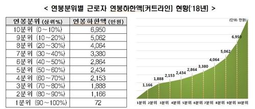 调查:韩工薪阶层去年平均年薪22万